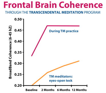 chart_frontal_brain_coherence through TM