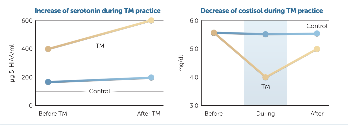 TM increase happiness hormones anddecreases stress hormones