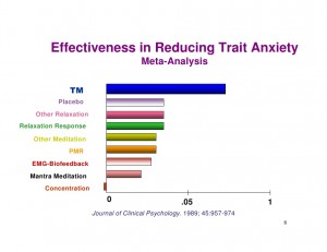TM most effective for reducing trait anxiety