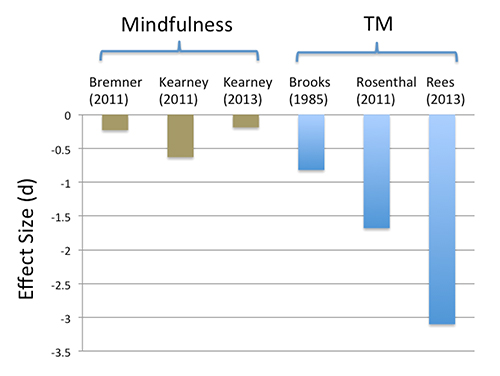 TM is more effective than mindfulness meditation - meta analysis