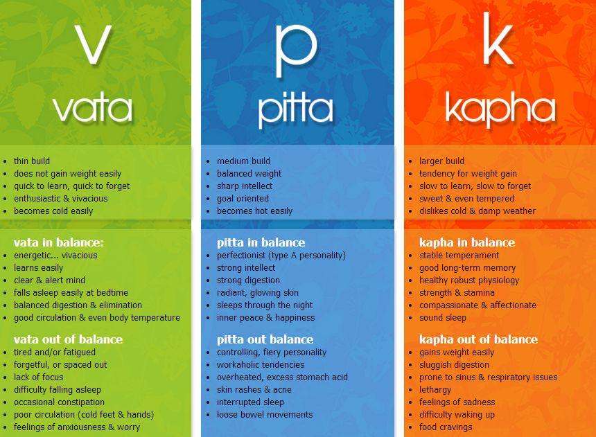 Vata Pitta Kapha
