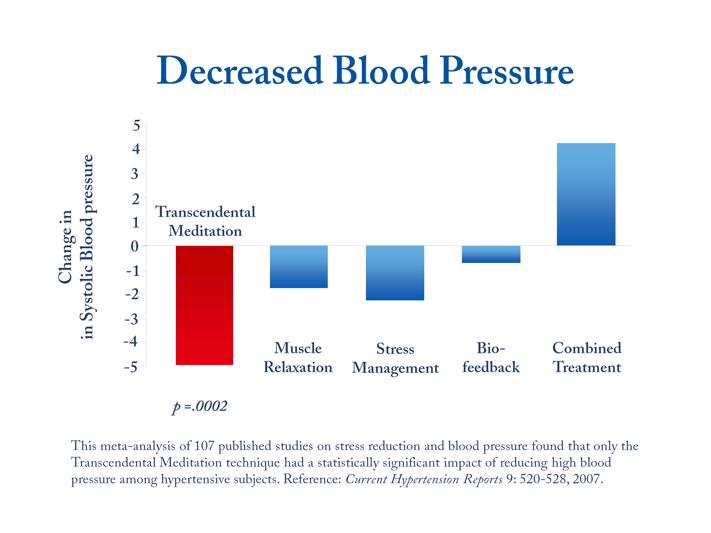 Transcendental Meditation decreases blood pressure