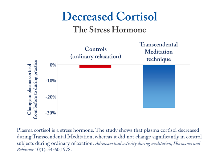 Transcendental Meditation decreases cortisol