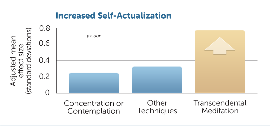 increased Self-actualization