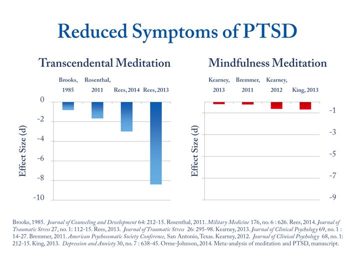 Transcendental Meditation reduces PTSD