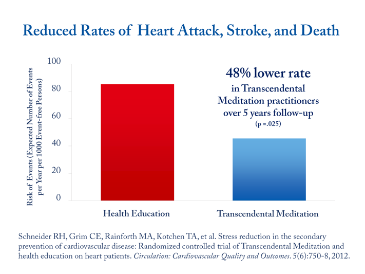 Transcendental Meditation reduces risk of heart attack